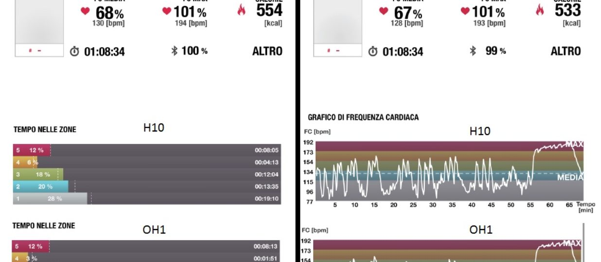 Frequenza cardiaca: Fascia toracica VS Lettore ottico'